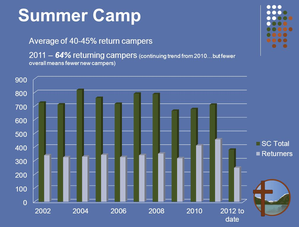 Summer Camp Average of 40-45% return campers 2011 – 64% returning campers (continuing trend from 2010…but fewer overall means fewer new campers)