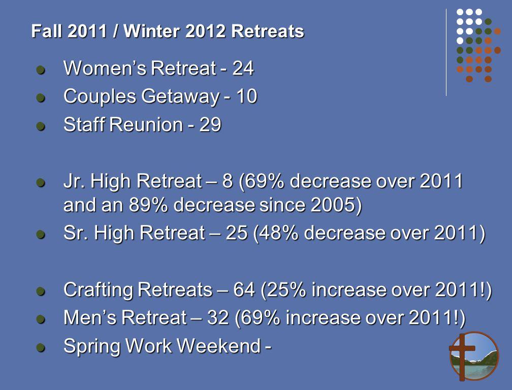 Fall 2011 / Winter 2012 Retreats Women's Retreat - 24 Women's Retreat - 24 Couples Getaway - 10 Couples Getaway - 10 Staff Reunion - 29 Staff Reunion - 29 Jr.