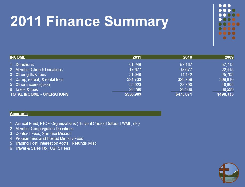 2011 Finance Summary INCOME 2011 2010 2009 1 - Donations91,24657,46757,712 2 - Member Church Donations17,67718,67722,415 3 - Other gifts & fees21,04914,44225,792 4 - Camp, retreat, & rental fees324,733329,759308,910 5 - Other income (loss)53,92322,79046,968 6 - Taxes & fees28,28029,93636,539 TOTAL INCOME - OPERATIONS$536,909$473,071$498,335 Accounts 1 - Annual Fund, FTCF, Organizations (Thrivent Choice Dollars, LWML, etc) 2 - Member Congregation Donations 3 - Contract Fees, Summer Mission 4 - Programmed and Hosted Ministry Fees 5 - Trading Post, Interest on Accts., Refunds, Misc 6 - Travel & Sales Tax, USFS Fees