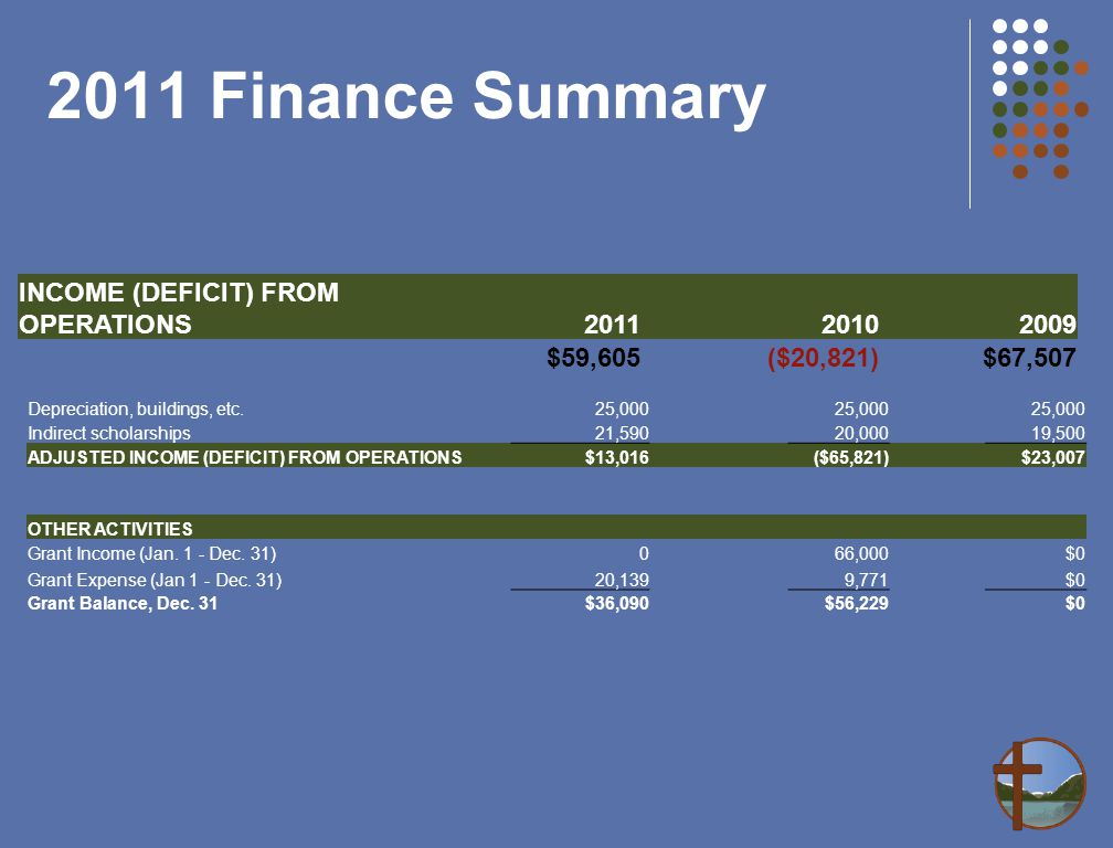 2011 Finance Summary Depreciation, buildings, etc.25,000 Indirect scholarships21,59020,00019,500 ADJUSTED INCOME (DEFICIT) FROM OPERATIONS$13,016 ($65,821) $23,007 OTHER ACTIVITIES Grant Income (Jan.