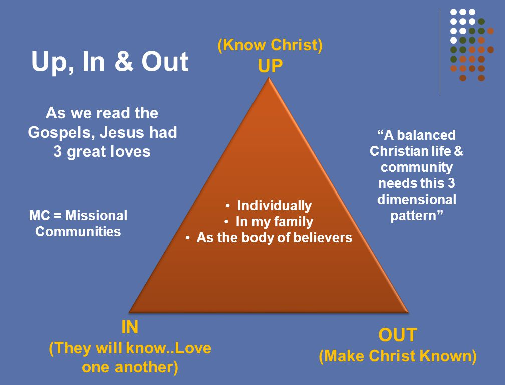 Up, In & Out Individually In my family As the body of believers Individually In my family As the body of believers As we read the Gospels, Jesus had 3 great loves (Know Christ) UP IN (They will know..Love one another) OUT (Make Christ Known) A balanced Christian life & community needs this 3 dimensional pattern MC = Missional Communities