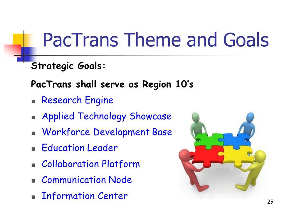 PacTrans Theme and Goals Strategic Goals: PacTrans shall serve as Region 10's Research Engine Applied Technology Showcase Workforce Development Base Education Leader Collaboration Platform Communication Node Information Center 25