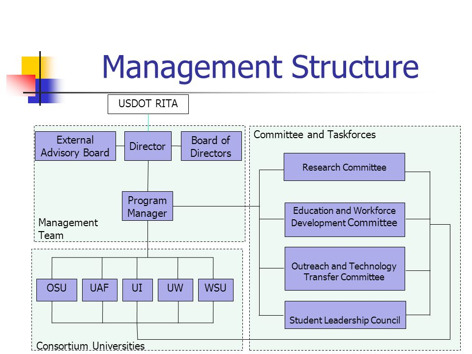 Management Structure Management Team Consortium Universities Committee and Taskforces Board of Directors Research Committee Education and Workforce Development Committee External Advisory Board Director Program Manager Outreach and Technology Transfer Committee Student Leadership Council OSUUAFUIWSUUW USDOT RITA