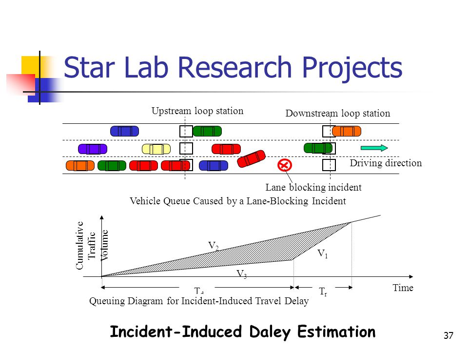 37 Star Lab Research Projects Incident-Induced Daley Estimation Lane blocking incident Upstream loop station Downstream loop station Vehicle Queue Cau