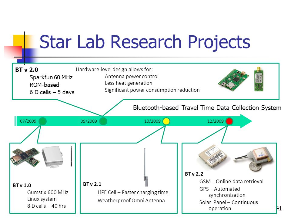 41 Star Lab Research Projects BT v 2.0 Sparkfun 60 MHz ROM-based 6 D cells – 5 days BT v 1.0 Gumstix 600 MHz Linux system 8 D cells – 40 hrs BT v 2.1 LiFE Cell – Faster charging time Weatherproof Omni Antenna BT v 2.2 GSM - Online data retrieval GPS – Automated synchronization Solar Panel – Continuous operation 07/200909/200910/200912/2009 Hardware-level design allows for: Antenna power control Less heat generation Significant power consumption reduction Bluetooth-based Travel Time Data Collection System