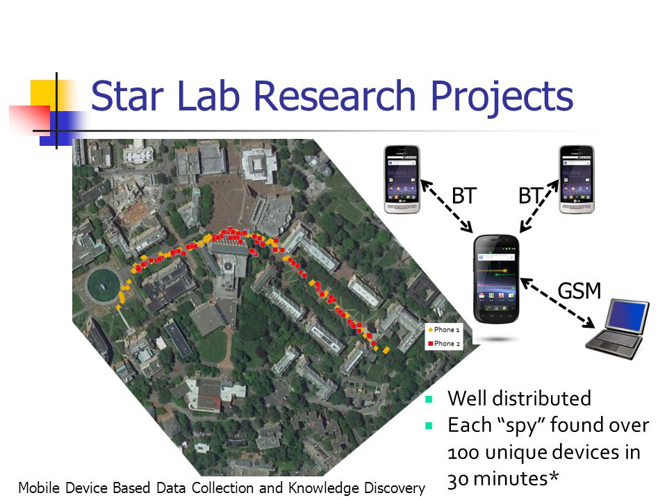""" Well distributed  Each """"spy"""" found over 100 unique devices in 30 minutes* BT GSM Mobile Device Based Data Collection and Knowledge Discovery Star L"""