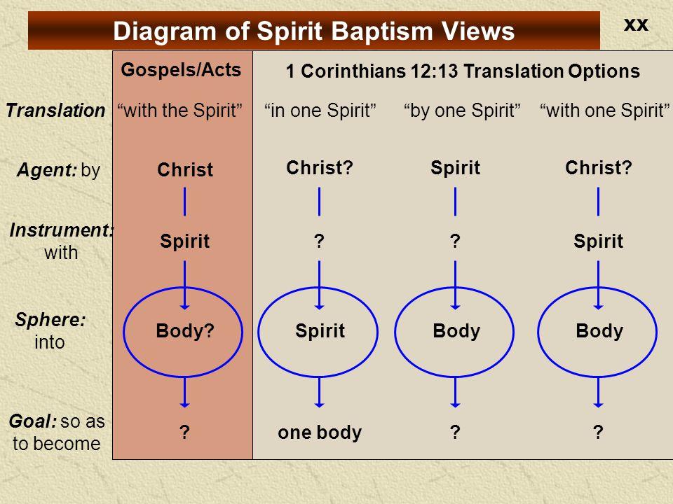 xx with the Spirit Body. Spirit Christ .