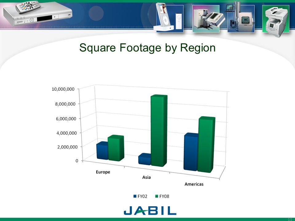 11 Square Footage by Region