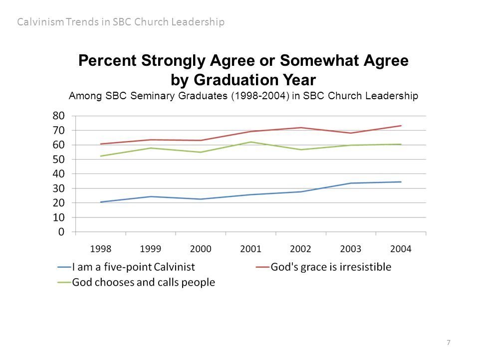7 Calvinism Trends in SBC Church Leadership Percent Strongly Agree or Somewhat Agree by Graduation Year Among SBC Seminary Graduates (1998-2004) in SB
