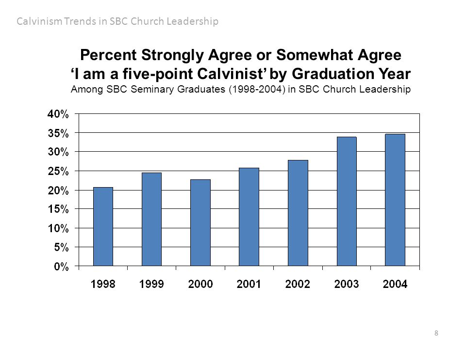 8 Calvinism Trends in SBC Church Leadership Percent Strongly Agree or Somewhat Agree 'I am a five-point Calvinist' by Graduation Year Among SBC Seminary Graduates (1998-2004) in SBC Church Leadership