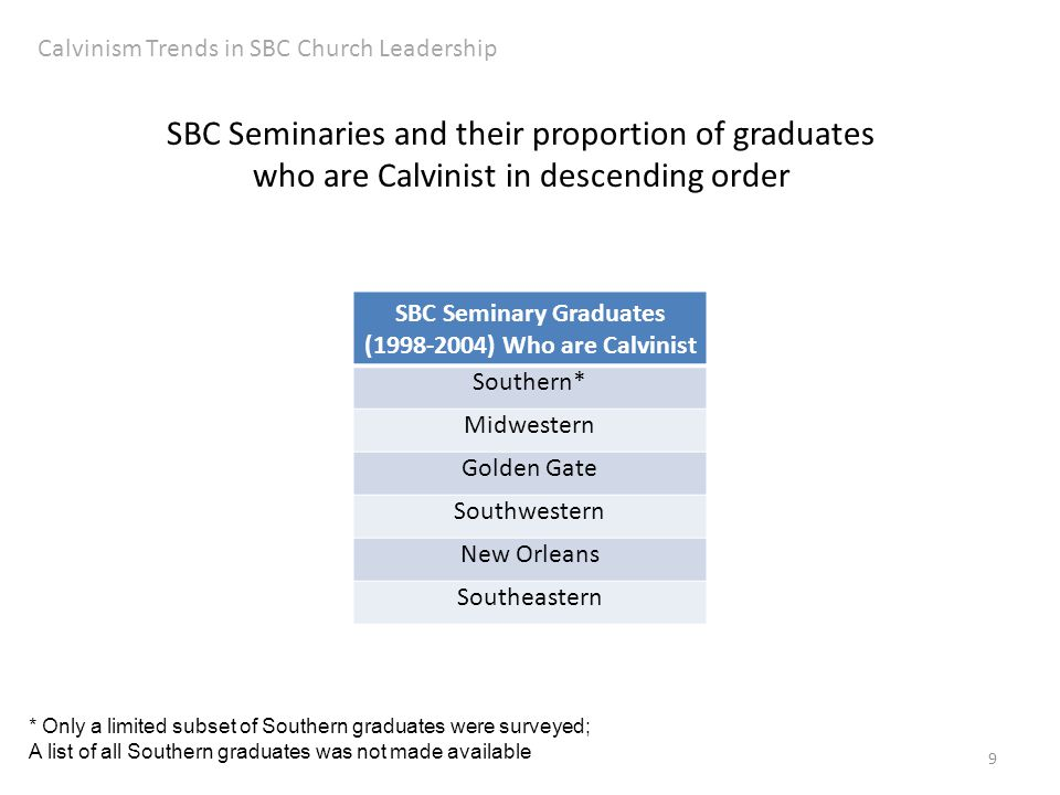 9 Calvinism Trends in SBC Church Leadership SBC Seminaries and their proportion of graduates who are Calvinist in descending order SBC Seminary Graduates (1998-2004) Who are Calvinist Southern* Midwestern Golden Gate Southwestern New Orleans Southeastern * Only a limited subset of Southern graduates were surveyed; A list of all Southern graduates was not made available