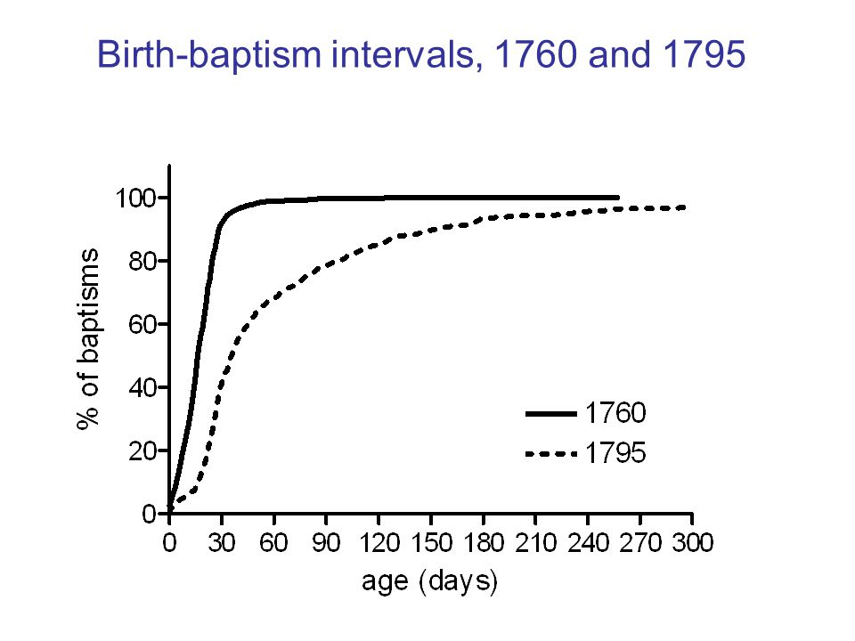 Birth-baptism intervals, 1760 and 1795