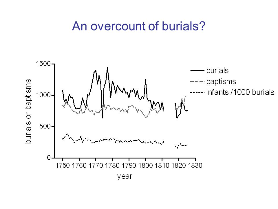 An overcount of burials
