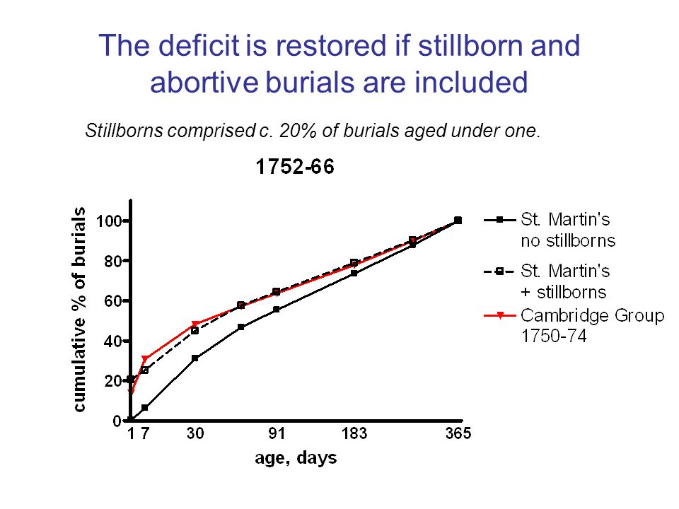 The deficit is restored if stillborn and abortive burials are included Stillborns comprised c.