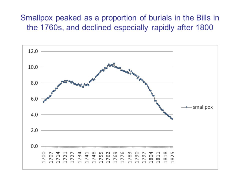 Smallpox peaked as a proportion of burials in the Bills in the 1760s, and declined especially rapidly after 1800