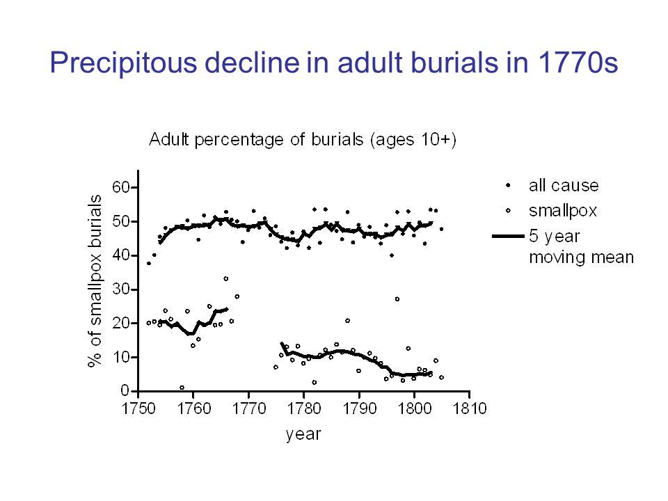 Precipitous decline in adult burials in 1770s