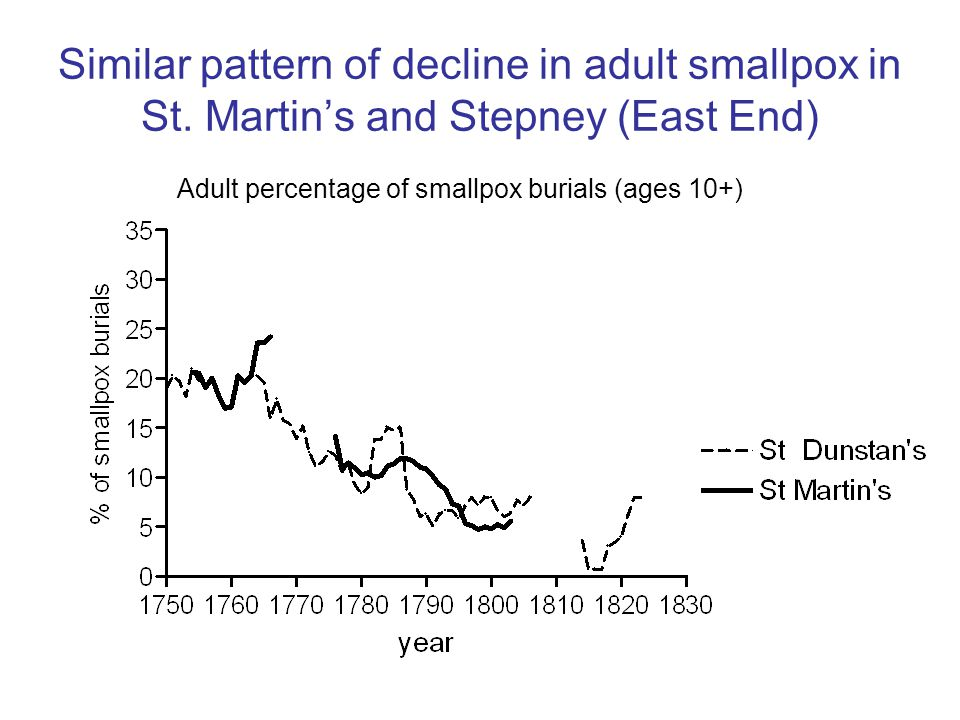 Similar pattern of decline in adult smallpox in St.