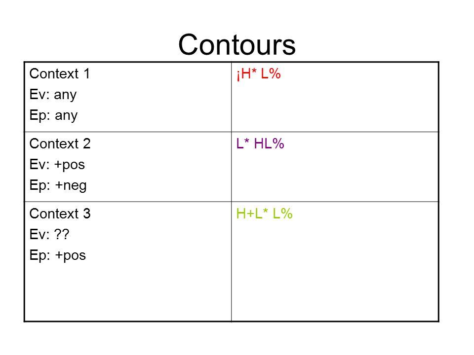 Contours Context 1 Ev: any Ep: any ¡H* L% Context 2 Ev: +pos Ep: +neg L* HL% Context 3 Ev: .