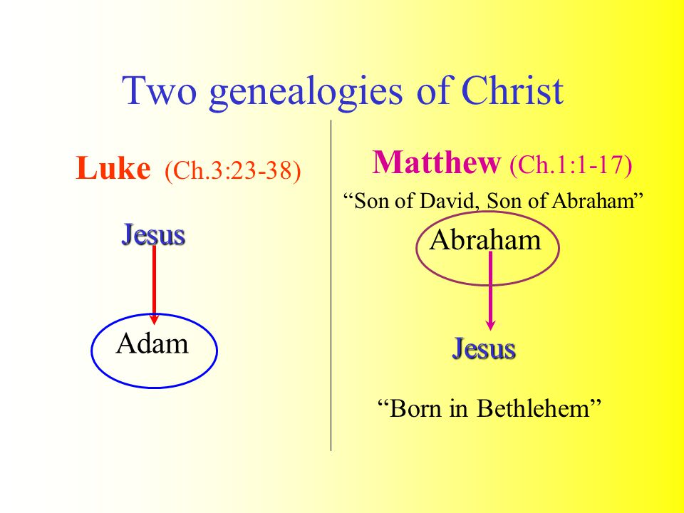 Two genealogies of Christ Luke (Ch.3:23-38) Born in Bethlehem Adam Jesus Matthew (Ch.1:1-17) Abraham Jesus Son of David, Son of Abraham