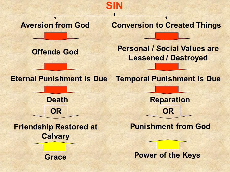 SIN Aversion from GodConversion to Created Things Offends God Personal / Social Values are Lessened / Destroyed Eternal Punishment Is DueTemporal Punishment Is Due DeathReparation OR Friendship Restored at Calvary Punishment from God Grace Power of the Keys