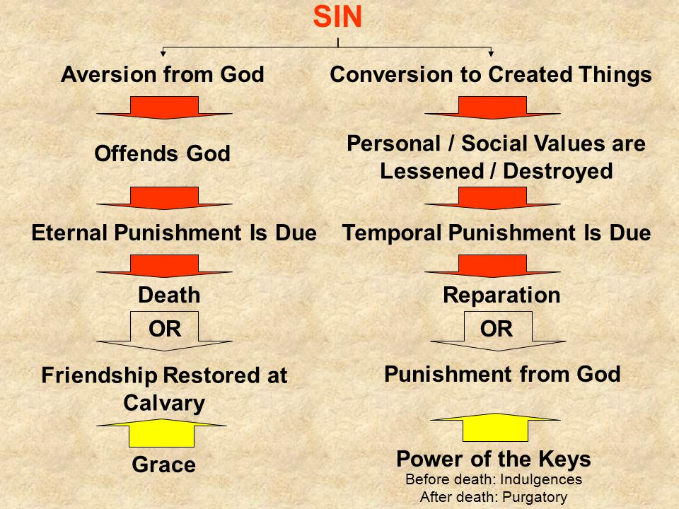 SIN Aversion from GodConversion to Created Things Offends God Personal / Social Values are Lessened / Destroyed Eternal Punishment Is DueTemporal Punishment Is Due DeathReparation OR Friendship Restored at Calvary Punishment from God Grace Power of the Keys Before death: Indulgences After death: Purgatory