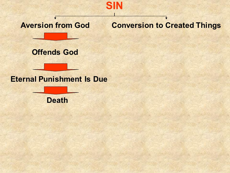 SIN Aversion from GodConversion to Created Things Offends God Eternal Punishment Is Due Death