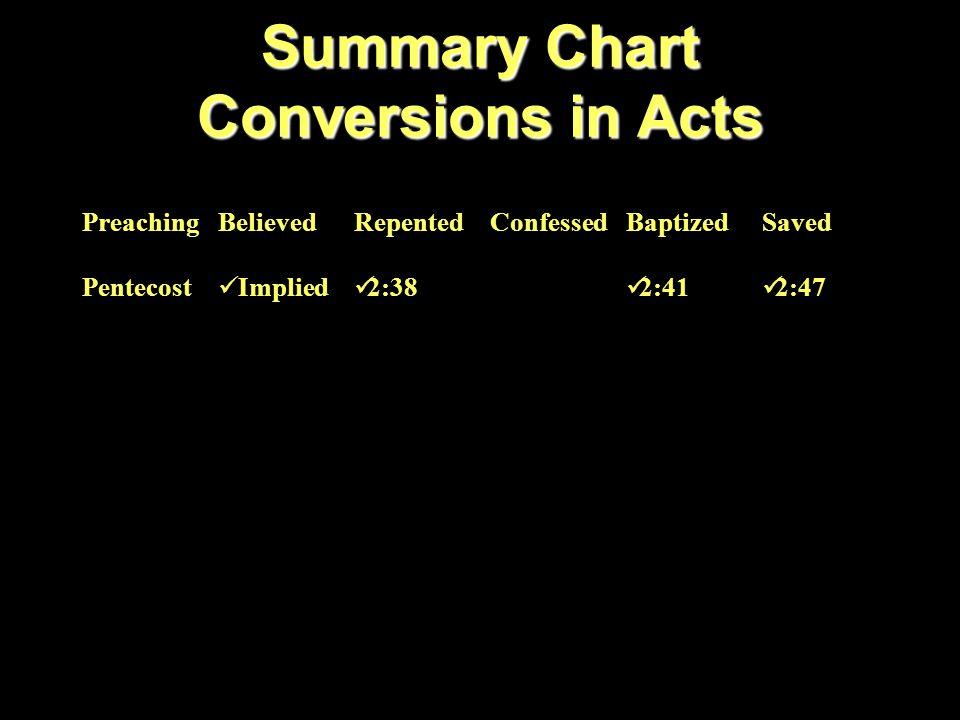 NT Passages PreachingRomans 10:14-17 FaithHebrews 11:6 RepentanceLuke 13:3 ConfessionRomans 10:9-10 BaptizedGalatians 3:26-27