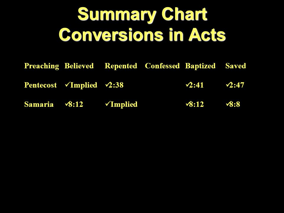 Summary Chart Conversions in Acts PreachingBelievedRepentedConfessedBaptizedSaved Pentecost Implied 2:38 2:41 2:47 Samaria 8:12 Implied 8:12 8:8 Eunuch 8:37 Implied 8:37 8:38 8:39
