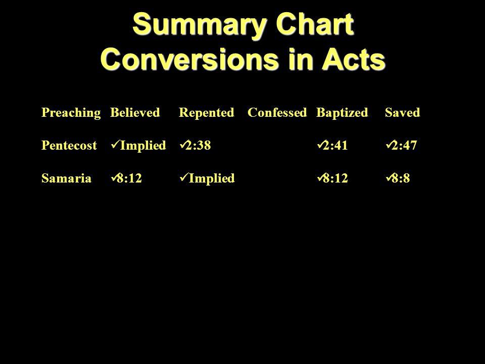 NT Passages PreachingRomans 10:14-17 FaithHebrews 11:6 RepentanceLuke 13:3 ConfessionRomans 10:9-10 BaptizedGalatians 3:26-27 Salvation2 Timothy 2:10