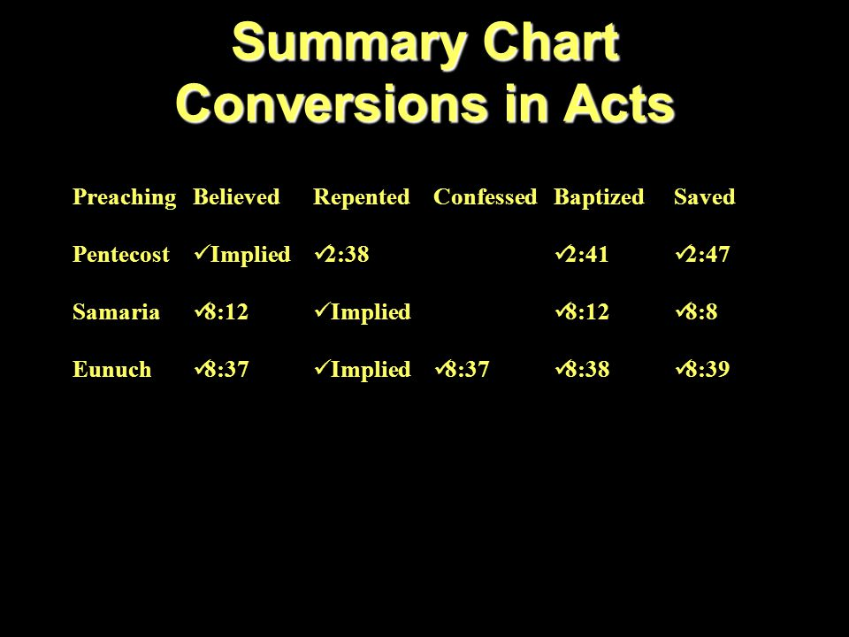 Summary Chart Conversions in Acts PreachingBelievedRepentedConfessedBaptizedSaved Pentecost Implied 2:38 2:41 2:47 Samaria 8:12 Implied 8:12 8:8 Eunuch 8:37 Implied 8:37 8:38 8:39 Saul Implied 9:9 9:18 22:16