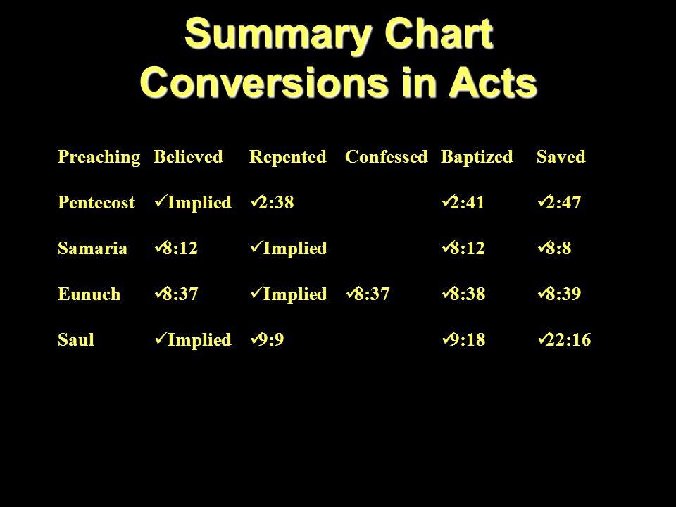 Summary Chart Conversions in Acts PreachingBelievedRepentedConfessedBaptizedSaved Pentecost Implied 2:38 2:41 2:47 Samaria 8:12 Implied 8:12 8:8 Eunuch 8:37 Implied 8:37 8:38 8:39 Saul Implied 9:9 9:18 22:16 Cornelius 10:43 10:48 10:43
