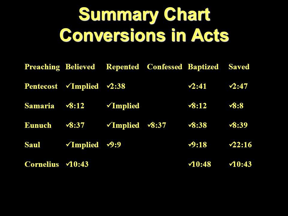 Summary Chart Conversions in Acts PreachingBelievedRepentedConfessedBaptizedSaved Pentecost Implied 2:38 2:41 2:47 Samaria 8:12 Implied 8:12 8:8 Eunuch 8:37 Implied 8:37 8:38 8:39 Saul Implied 9:9 9:18 22:16 Cornelius 10:43 10:48 10:43 Jailer 16:31 Implied 16:33