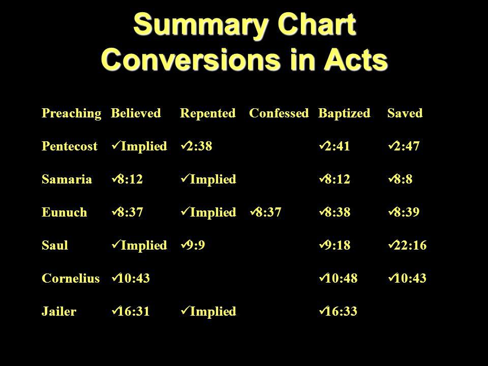 Summary Chart Conversions in Acts PreachingBelievedRepentedConfessedBaptizedSaved Pentecost Implied 2:38 2:41 2:47 Samaria 8:12 Implied 8:12 8:8 Eunuch 8:37 8:38 8:39 Saul Implied 9:9 9:18 22:16 Cornelius 10:43 10:48 10:43 Jailer 16:31 Implied 16:33 Lydia 16:14 16:15