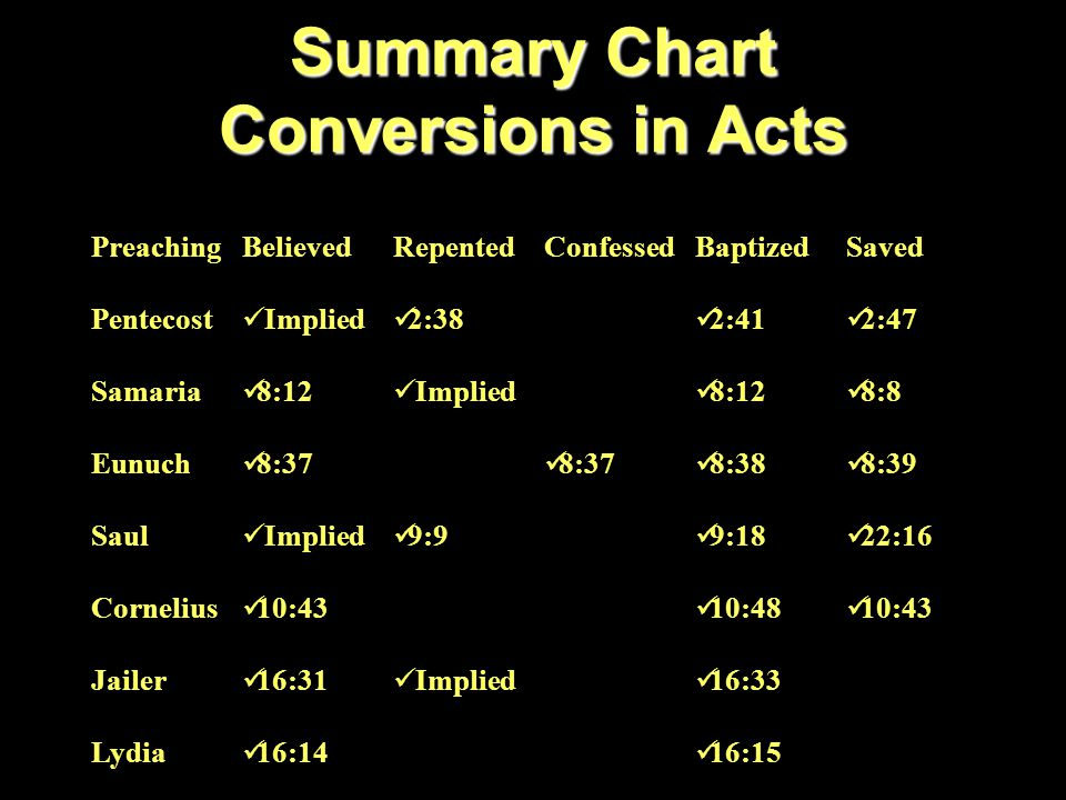 Summary Chart Conversions in Acts PreachingBelievedRepentedConfessedBaptizedSaved Pentecost Implied 2:38 2:41 2:47 Samaria 8:12 Implied 8:12 8:8 Eunuc