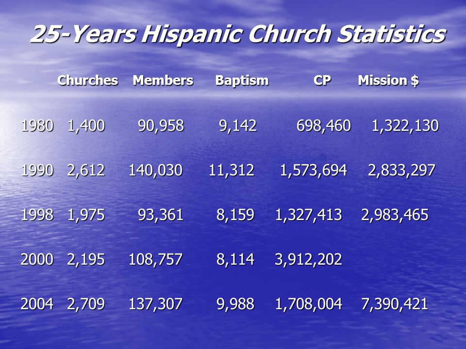 25-Years Hispanic Church Statistics Churches Members Baptism CP Mission $ Churches Members Baptism CP Mission $ 19801,400 90,958 9,142 698,460 1,322,130 19902,612 140,030 11,312 1,573,694 2,833,297 19981,975 93,361 8,159 1,327,413 2,983,465 20002,195 108,757 8,114 3,912,202 20042,709 137,307 9,988 1,708,004 7,390,421