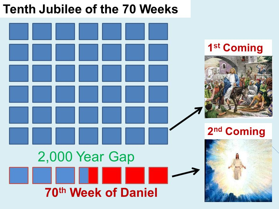 2,000 Year Gap 70 th Week of Daniel Tenth Jubilee of the 70 Weeks 2 nd Coming 1 st Coming