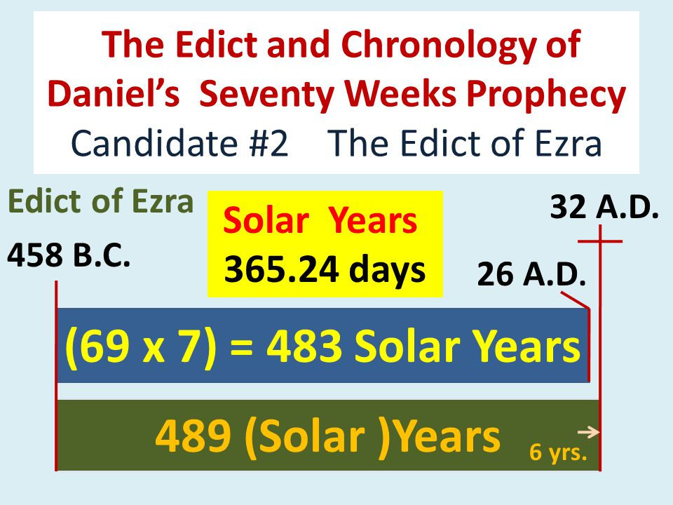 The Edict and Chronology of Daniel's Seventy Weeks Prophecy Candidate #2 The Edict of Ezra Edict of Ezra 458 B.C.