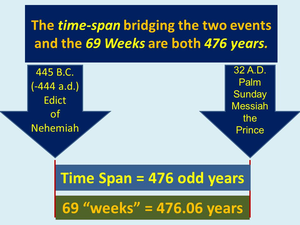 The time-span bridging the two events and the 69 Weeks are both 476 years.