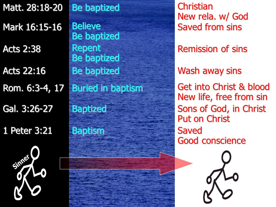 John 3:5 Baptism 1 Peter 3:21 Sons of God, in Christ Put on Christ Baptized Gal.