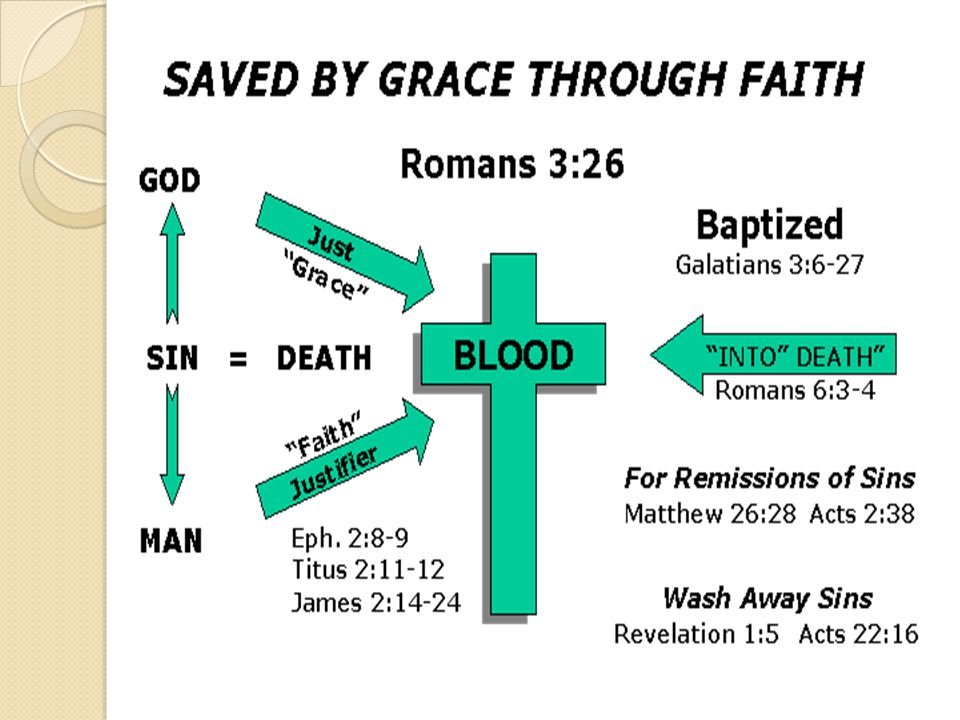 APPLYING THE ATONING BLOOD OF CHRIST If Saved, Must Be Through His Blood.