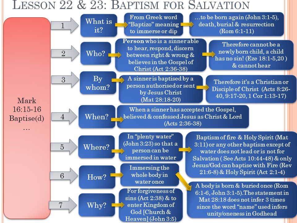 L ESSON 22 & 23: B APTISM FOR S ALVATION Mark 16:15-16 Baptise(d) … Mark 16:15-16 Baptise(d) … 2 2 Who.
