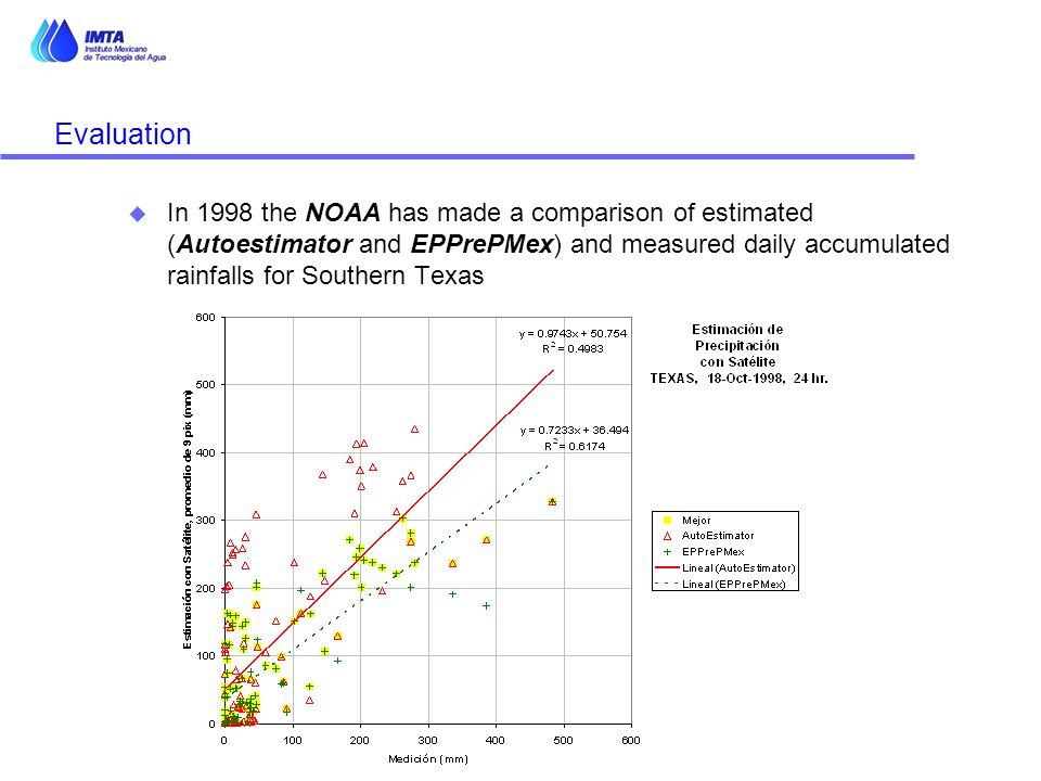 Evaluation u In 1998 the NOAA has made a comparison of estimated (Autoestimator and EPPrePMex) and measured daily accumulated rainfalls for Southern Texas