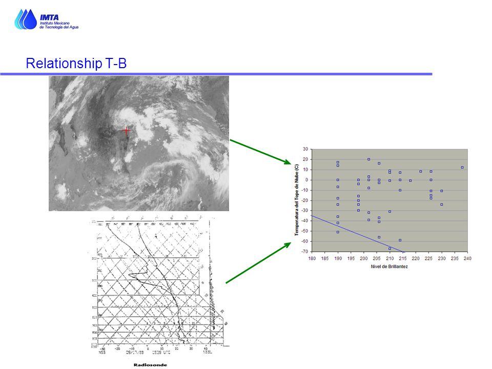 Relationship T-B