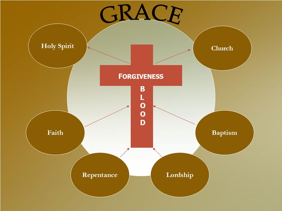 Faith Taught in the Gospels, Acts, & Epistles.Taught in the Gospels, Acts, & Epistles.