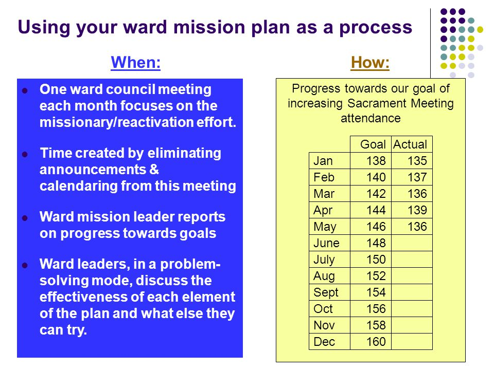 Using your ward mission plan as a process Progress towards our goal of increasing Sacrament Meeting attendance How: Jan Feb Mar Apr May June July Aug Sept Oct Nov Dec 138 140 144 142 146 148 150 160 158 156 154 152 135 137 139 136 GoalActual When: One ward council meeting each month focuses on the missionary/reactivation effort.