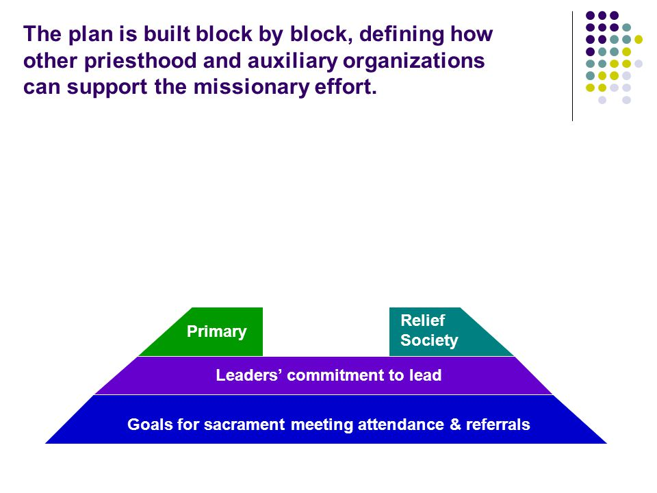 Goals for sacrament meeting attendance & referrals Leaders' commitment to lead Primary Relief Society The plan is built block by block, defining how other priesthood and auxiliary organizations can support the missionary effort.