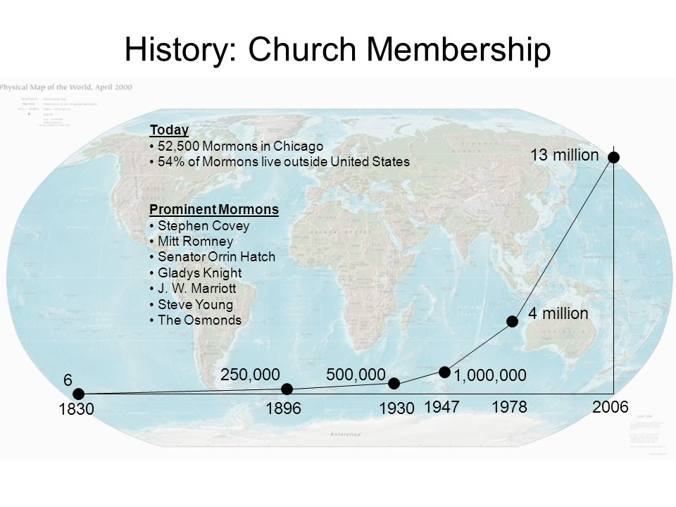 History: Church Membership 1830 2006 13 million 1978 4 million 250,000 Today 52,500 Mormons in Chicago 54% of Mormons live outside United States 18961930 500,000 1947 1,000,000 6 Prominent Mormons Stephen Covey Mitt Romney Senator Orrin Hatch Gladys Knight J.
