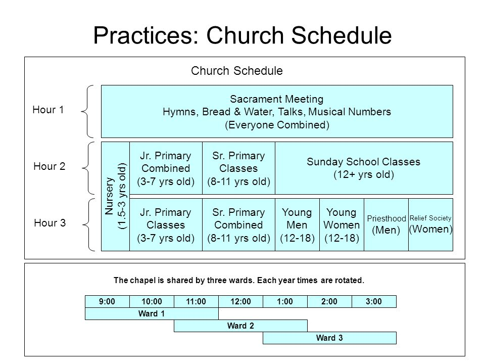 Practices: Church Schedule Sacrament Meeting Hymns, Bread & Water, Talks, Musical Numbers (Everyone Combined) Hour 1 Hour 2 Hour 3 Jr.