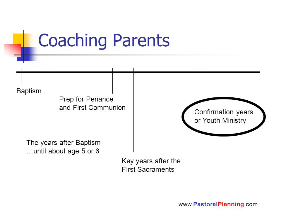 Coaching Parents www.PastoralPlanning.com Baptism The years after Baptism …until about age 5 or 6 Confirmation years or Youth Ministry Prep for Penanc