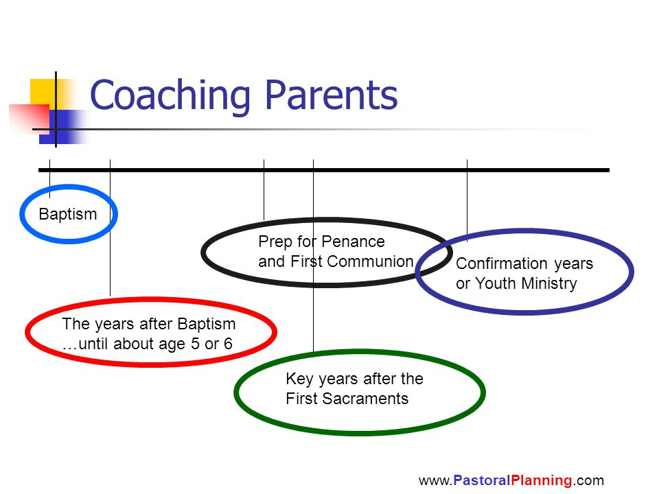 Coaching Parents www.PastoralPlanning.com Baptism The years after Baptism …until about age 5 or 6 Confirmation years or Youth Ministry Prep for Penance and First Communion Key years after the First Sacraments